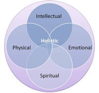 holistic-health-diagram